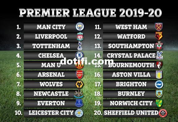 Complete 2019/2020 English Premier League Table - Sword ...